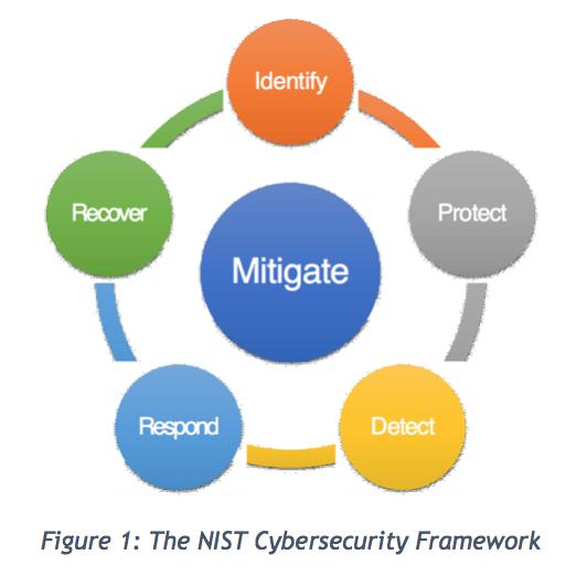 Risk Mitigation Cyberwatching